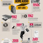 From Phonographs to Wireless Speakers: A Peek at the Evolution of Home Audio