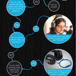 A Flow Chart of the UE 900 (In-Ear Earphone) and the UE 9000 (Around-The-Ear Headphones)