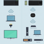 How Do You Watch TV? Find the Right Keyboard for Your Living Room